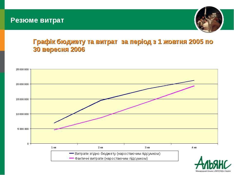 Резюме витрат Графік бюджету та витрат за період з 1 жовтня 2005 по 30 вересн...