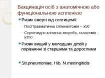 Вакцинація осіб з анатомічною або функціональною аспленією Ризик смерті від с...