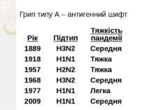 Грип типу А – антигенний шифт Рік 1889 1918 1957 1968 1977 2009 Підтип H3N2 H...