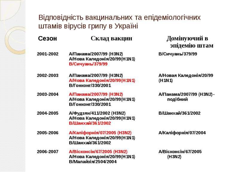 Відповідність вакцинальних та епідеміологічних штамів вірусів грипу в Україні...