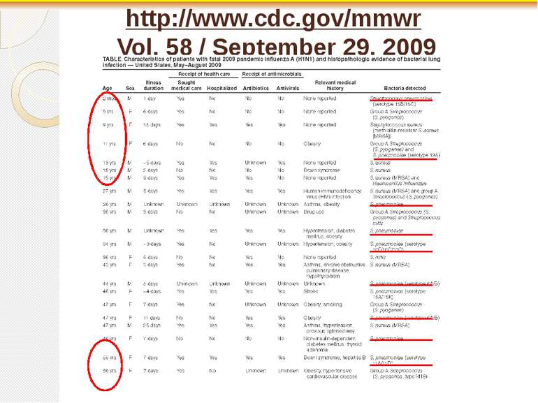 http://www.cdc.gov/mmwr Vol. 58 / September 29, 2009