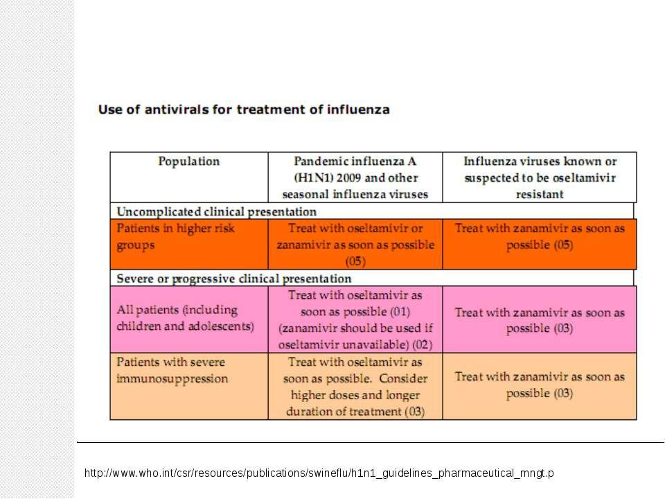 http://www.who.int/csr/resources/publications/swineflu/h1n1_guidelines_pharma...