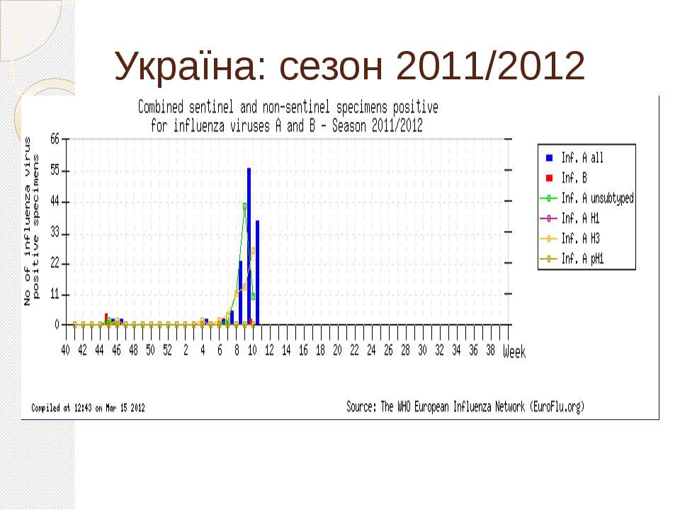 Україна: сезон 2011/2012