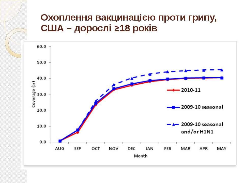 Охоплення вакцинацією проти грипу, США – дорослі ≥18 років