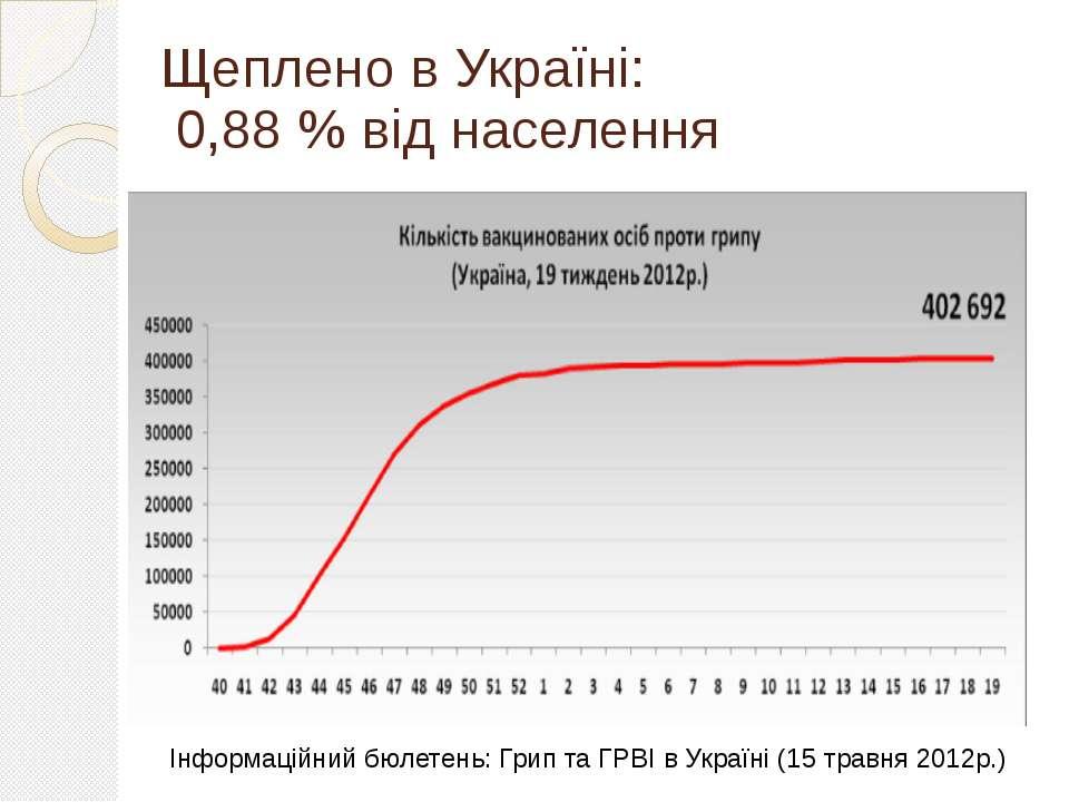 Щеплено в Україні: 0,88 % від населення Інформаційний бюлетень: Грип та ГРВІ ...