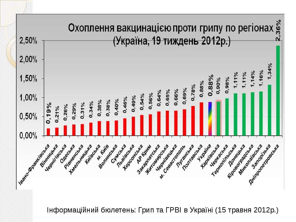Інформаційний бюлетень: Грип та ГРВІ в Україні (15 травня 2012р.)