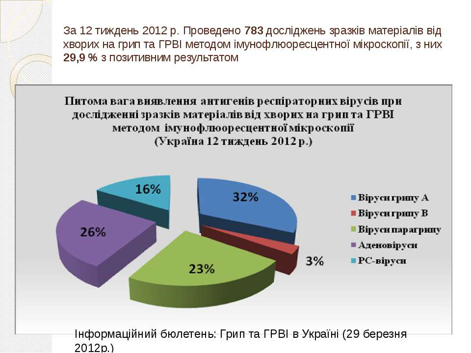 За 12 тиждень 2012 р. Проведено 783 досліджень зразків матеріалів від хворих ...