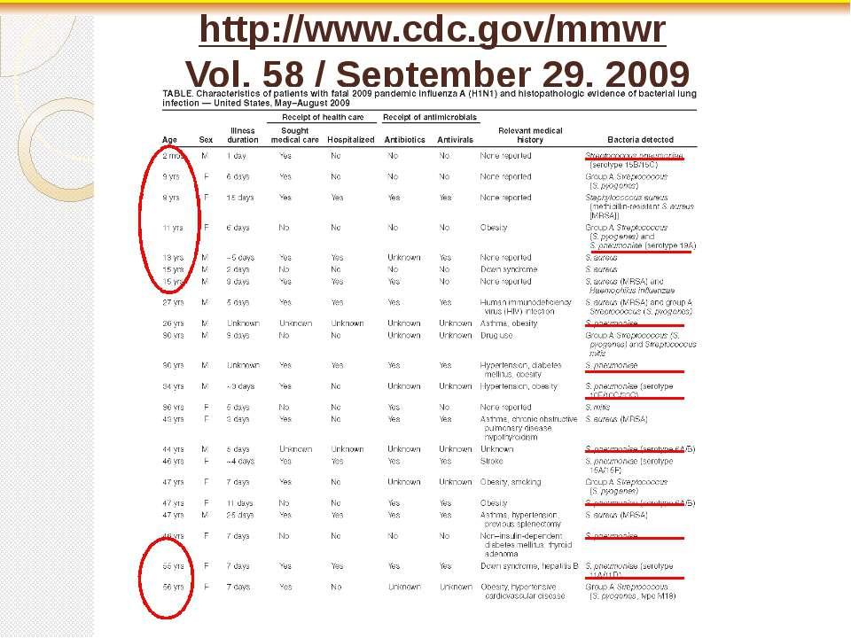 http://www.cdc.gov/mmwr Vol. 58 / September 29, 2009