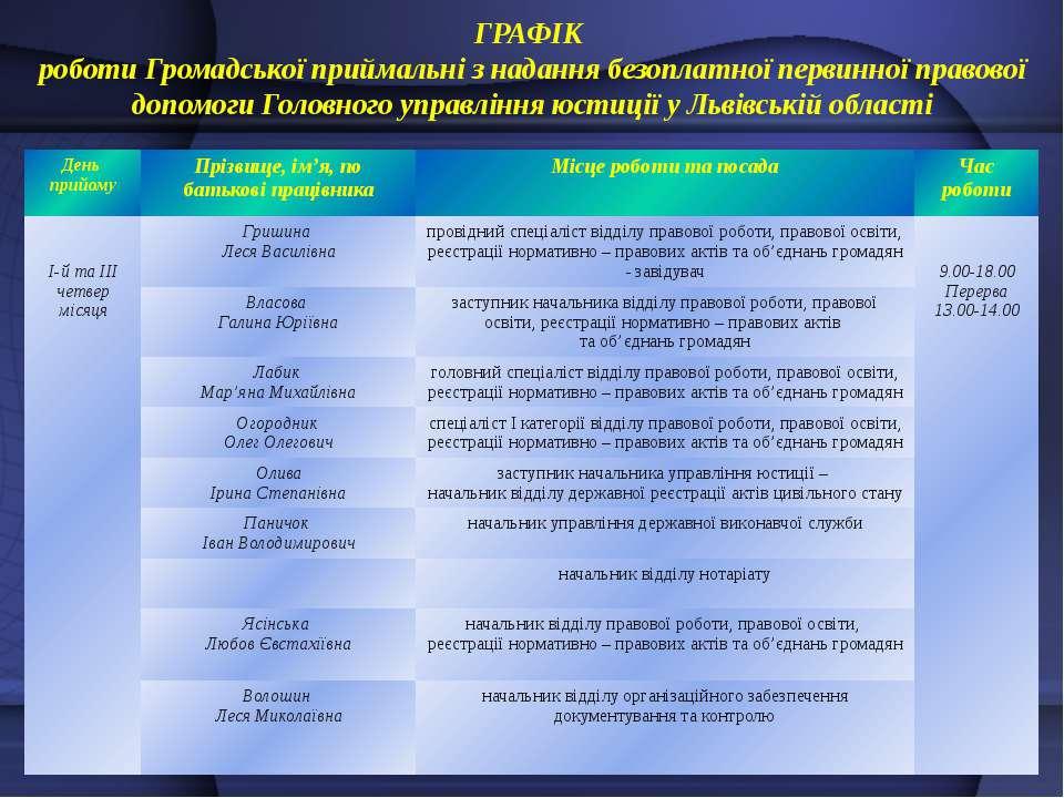 ГРАФІК роботи Громадської приймальні з надання безоплатної первинної правової...