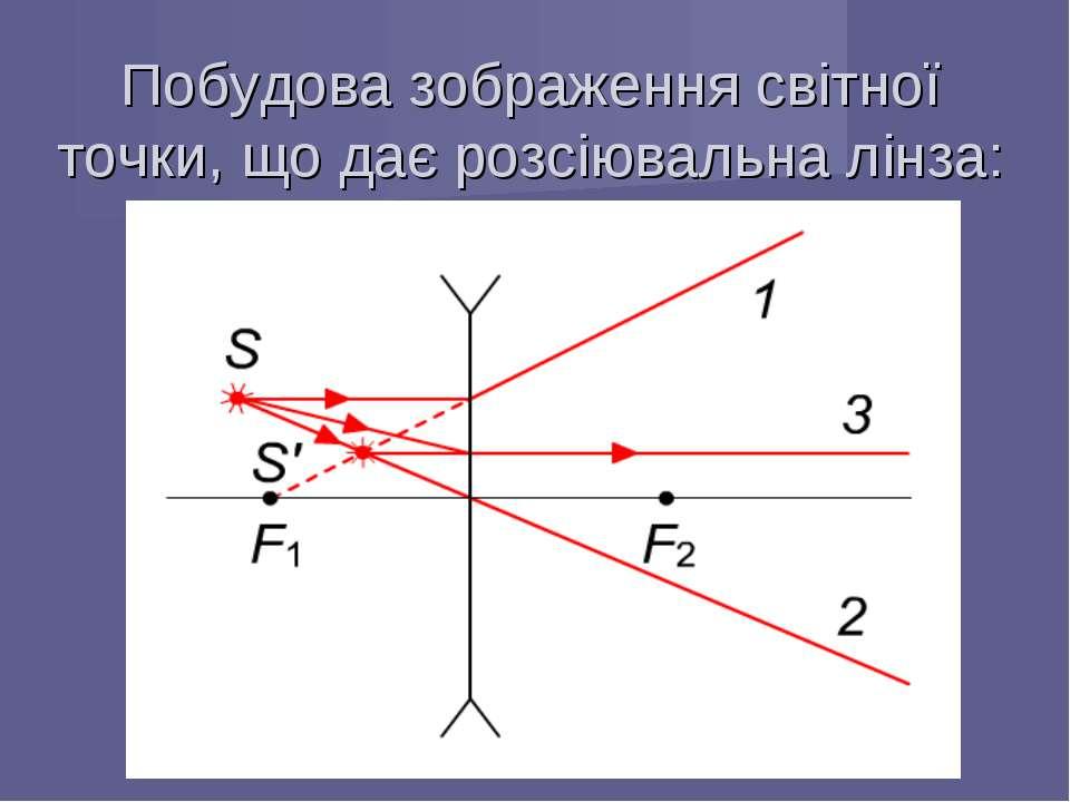 Побудова зображення світної точки, що дає розсіювальна лінза: