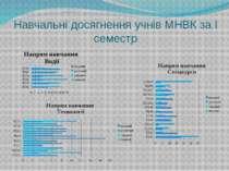 Навчальні досягнення учнів МНВК за І семестр