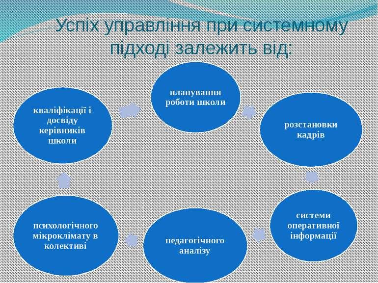Успіх управління при системному підході залежить від:
