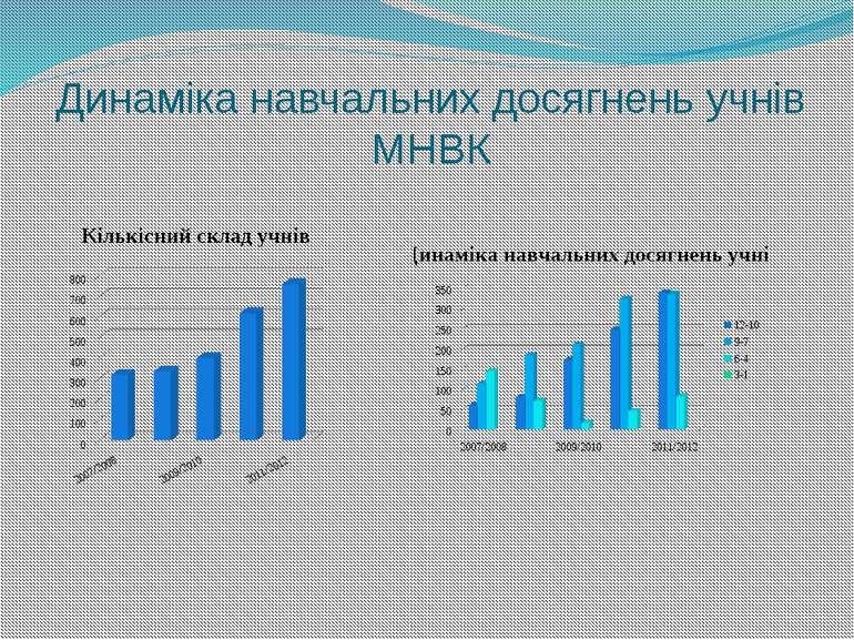 Динаміка навчальних досягнень учнів МНВК