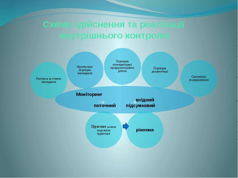 Схема здійснення та реалізації внутрішнього контролю