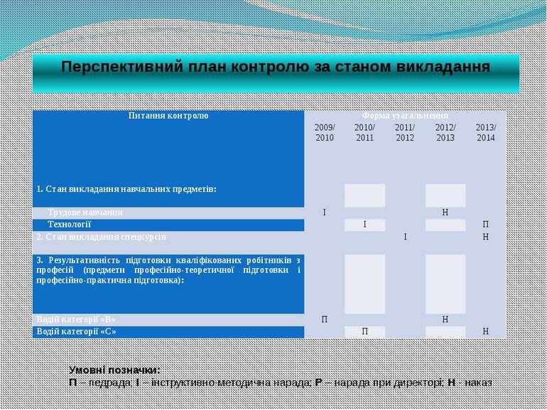 Перспективний план контролю за станом викладання Умовні позначки: П – педрада...