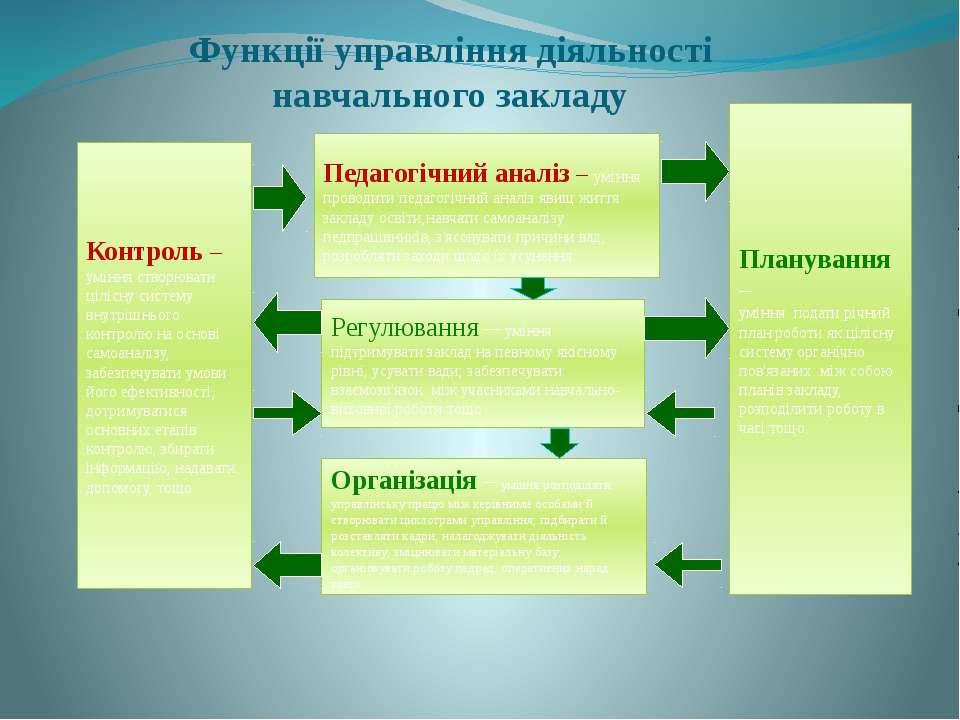 Планування – уміння подати річний план роботи як цілісну систему органічно по...