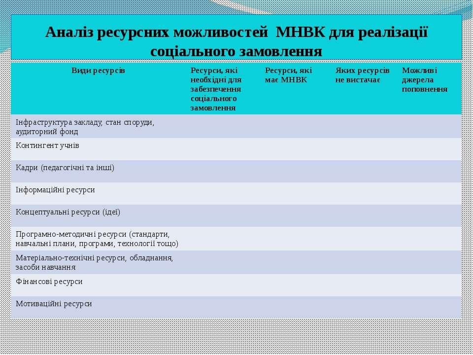 Аналіз ресурсних можливостей МНВК для реалізації соціального замовлення Види ...