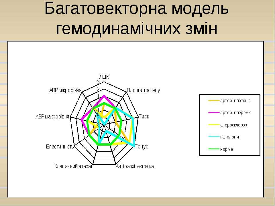 Багатовекторна модель гемодинамічних змін
