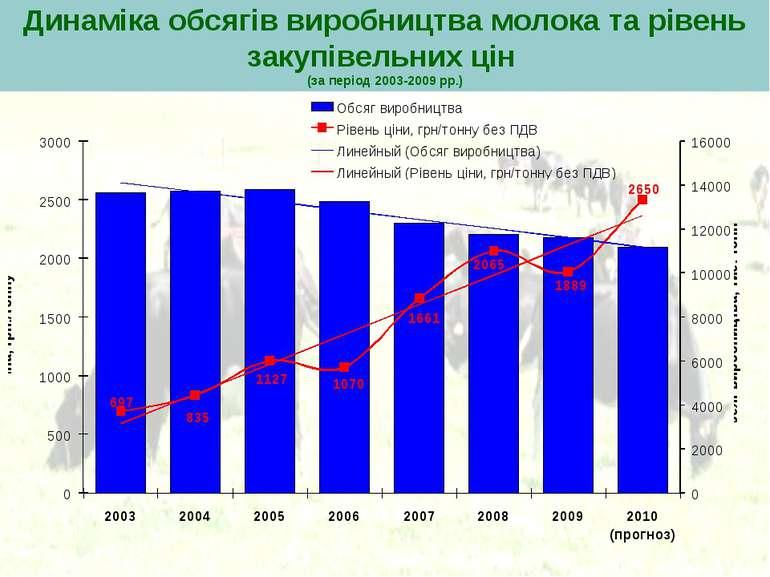 Динаміка обсягів виробництва молока та рівень закупівельних цін (за період 20...