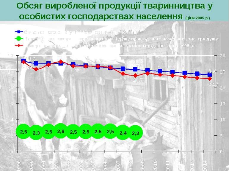 Обсяг виробленої продукції тваринництва у особистих господарствах населення (...