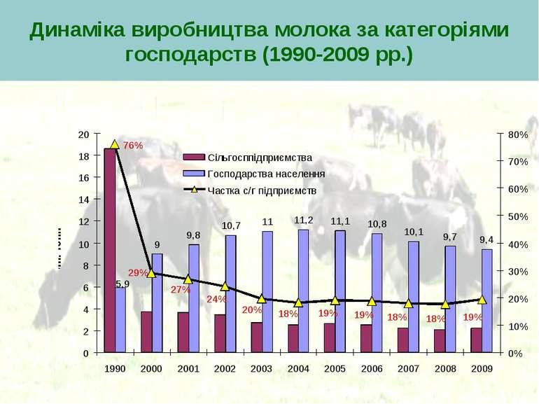 Динаміка виробництва молока за категоріями господарств (1990-2009 рр.)
