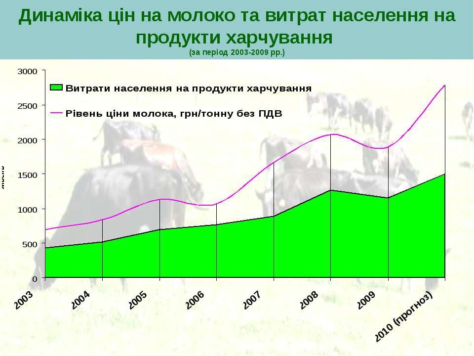 Динаміка цін на молоко та витрат населення на продукти харчування (за період ...