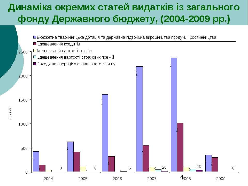 Динаміка окремих статей видатків із загального фонду Державного бюджету, (200...
