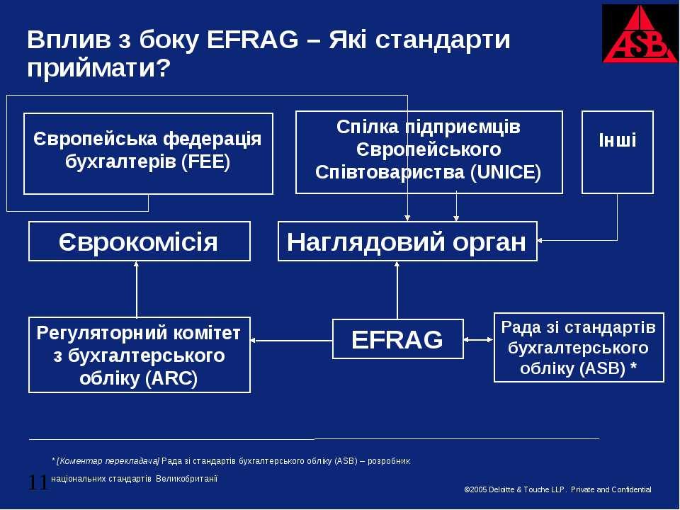 Вплив з боку EFRAG – Які стандарти приймати? Єврокомісія Регуляторний комітет...