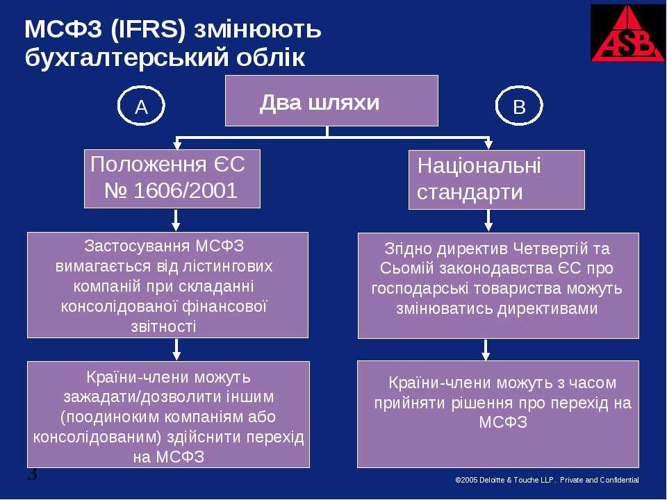МСФЗ (IFRS) змінюють бухгалтерський облік Два шляхи Положення ЄC № 1606/2001 ...