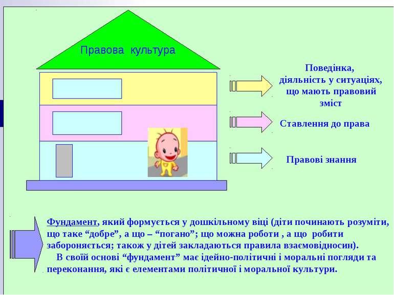Правова культура Фундамент, який формується у дошкільному віці (діти починают...