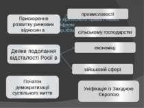 Наслідки скасування кріпосного права і інших реформ в 60-70х рр.XIXст. В Росі...