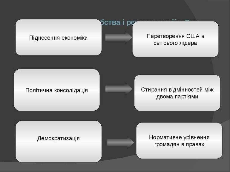 Наслідки відміни рабства і реконструкції в Сша Піднесення економіки Політична...