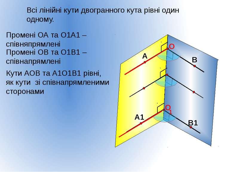 Всі лінійні кути двогранного кута рівні один одному. 1 Промені ОА та О1А1 – с...