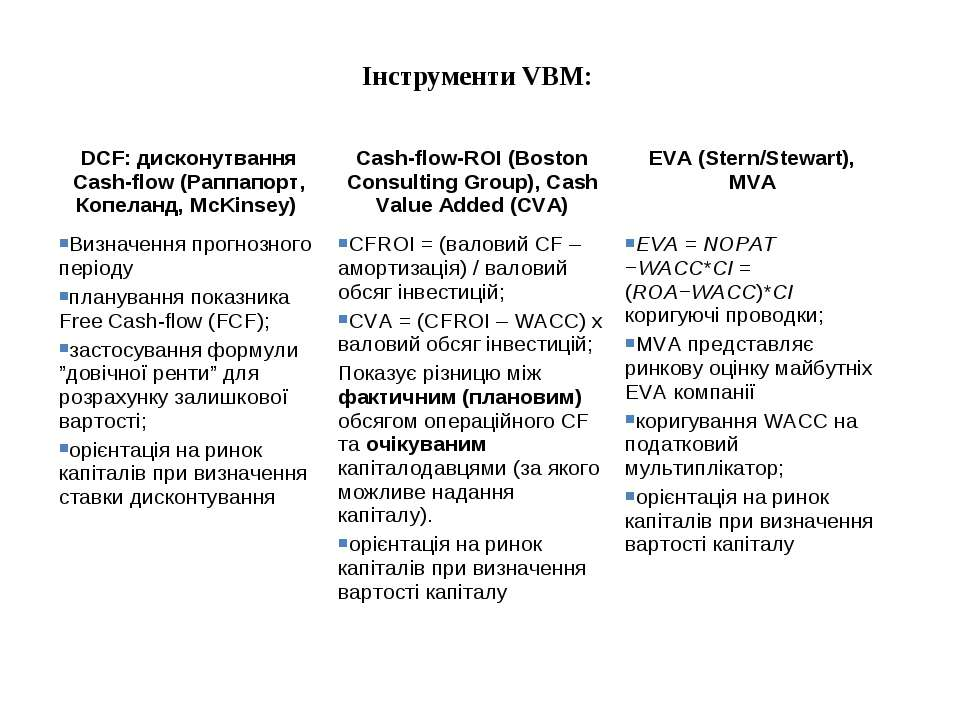Інструменти VВМ: DCF: дисконутвання Cash-flow (Раппапорт, Копеланд, McKinsey)...