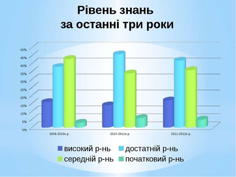 Рівень знань за останні три роки