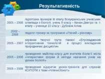 Результативність 2005 – 2006 підготовка призерів ІІІ етапу Всеукраїнських учн...