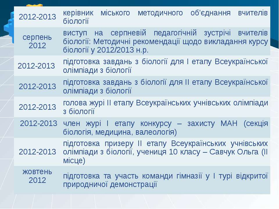 2012-2013 керівник міського методичного об'єднання вчителів біології серпень ...