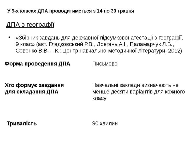 ДПА з географії У 9-х класах ДПА проводитиметься з 14 по 30 травня Форма пров...