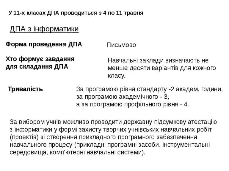 ДПА з інформатики У 11-х класах ДПА проводиться з 4 по 11 травня Тривалість З...