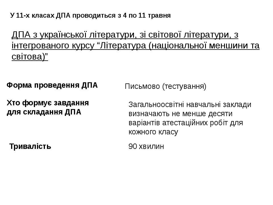 """ДПА з української літератури, зі світової літератури, з інтегрованого курсу """"..."""