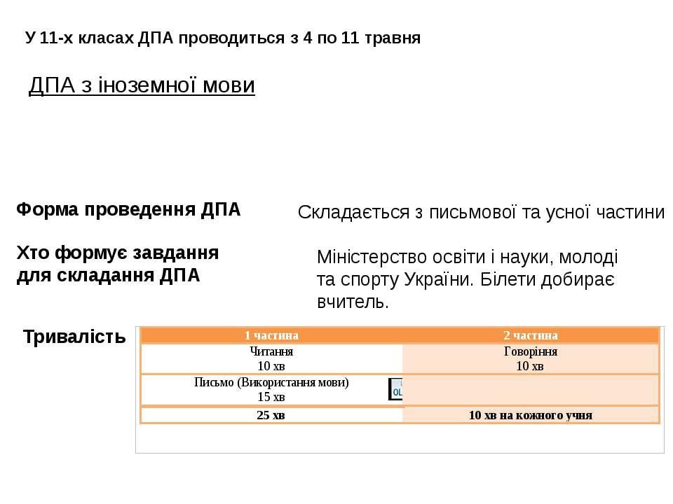 ДПА з іноземної мови У 11-х класах ДПА проводиться з 4 по 11 травня Триваліст...