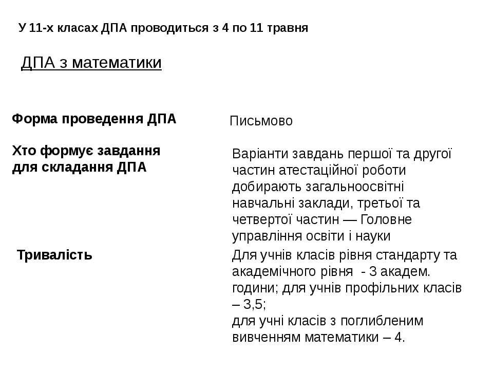 ДПА з математики У 11-х класах ДПА проводиться з 4 по 11 травня Тривалість Дл...