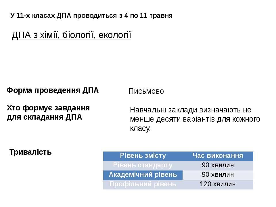 ДПА з хімії, біології, екології У 11-х класах ДПА проводиться з 4 по 11 травн...