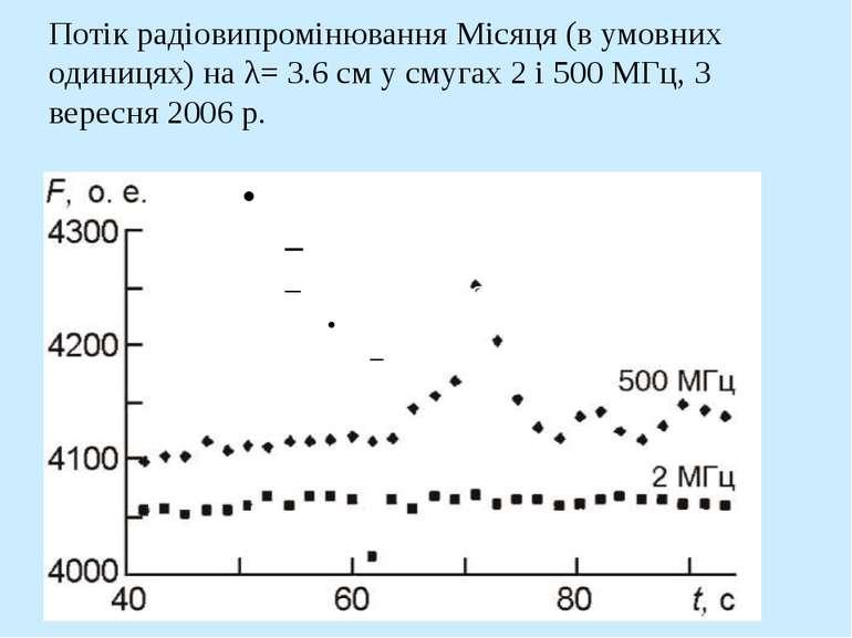 Потік радіовипромінювання Місяця (в умовних одиницях) на λ= 3.6 см у смугах 2...