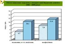 Обсяги виявлених порушень у використанні бюджетних коштів у 2008 – 2009 роках