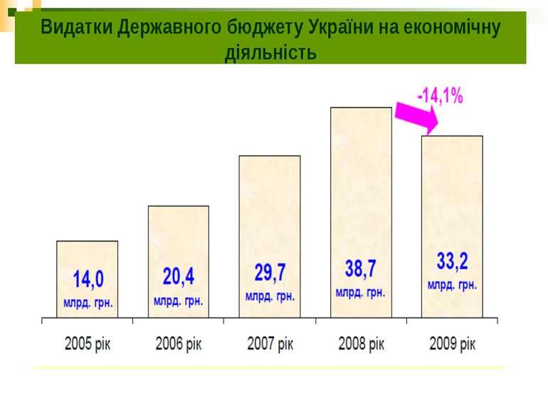 Видатки Державного бюджету України на економічну діяльність