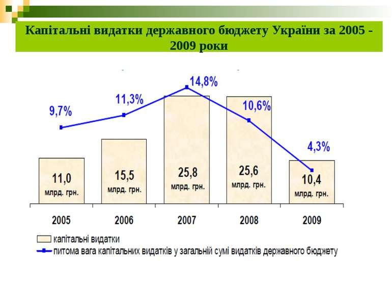 Капітальні видатки державного бюджету України за 2005 - 2009 роки