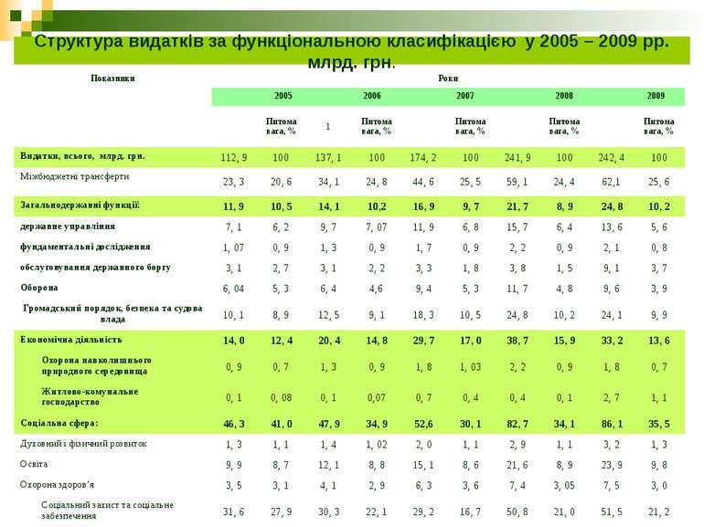 Структура видатків за функціональною класифікацією у 2005 – 2009 рр. млрд. гр...