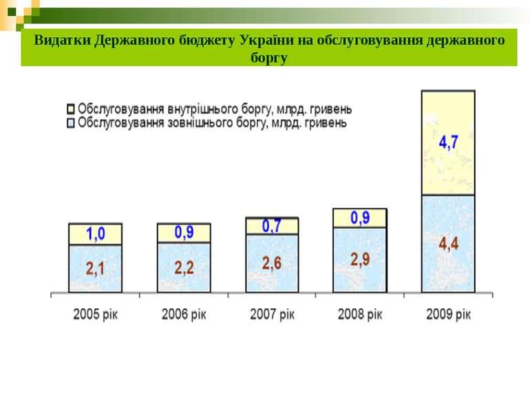 Видатки Державного бюджету України на обслуговування державного боргу