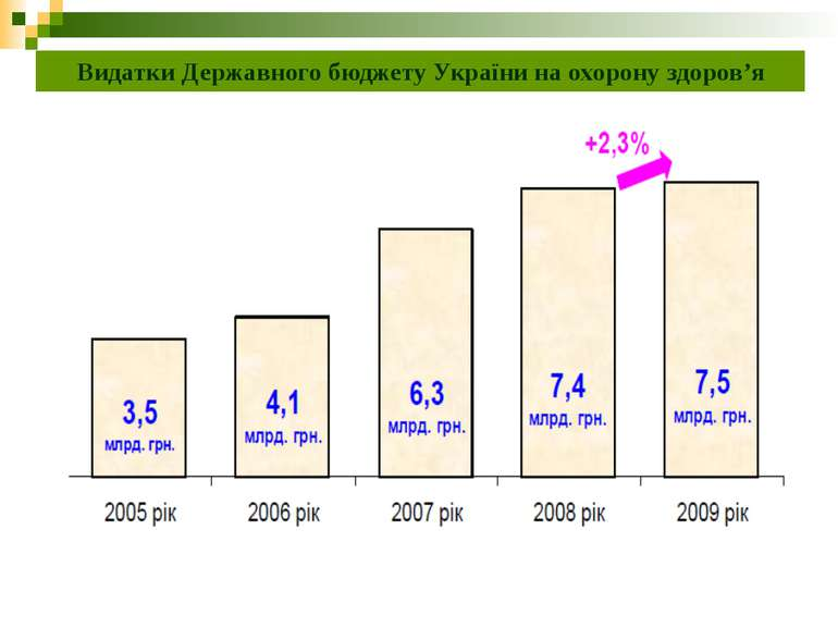 Видатки Державного бюджету України на охорону здоров'я